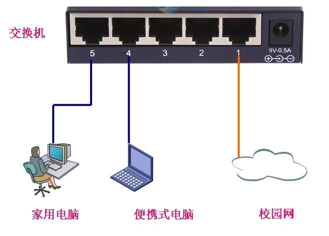 监控内网路由结构图