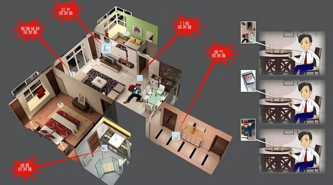 怎么选购家庭监控设备